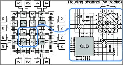 FPGAy microcontroladores